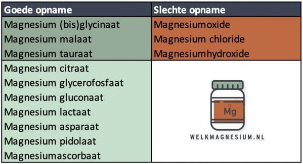 Opname en werking van magnesiumoxide