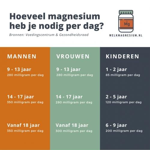hoeveel magnesium heb je nodig per dag
